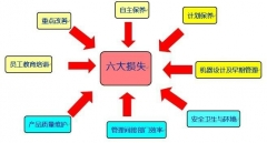 TPM-预防性维修体系完善与设备点检实务