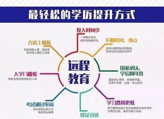 远程教育 轻松提升学历 报名到东莞创业学院 考证通过率高