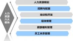 临沂兰山区哪里有人力资源二级考试代报名
