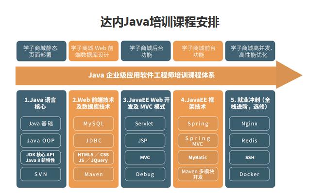 杭州达内Java培训