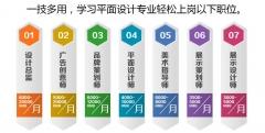 靖江平面设计培训,靖江平面设计市场需要多吗?