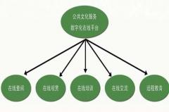 四川哪所大学可以读统招大专的公共文化服务与管理专业?
