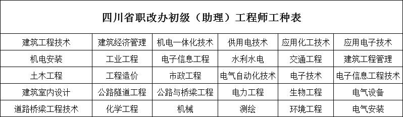 四川考助理工程师在哪里报名?报名费是多少?