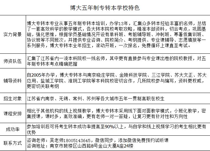 江苏南京无锡徐州五年制专转本早一分备考多一分希望