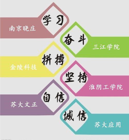 2020年江苏五年制专转本,学姐给你分享一些备考经验心得