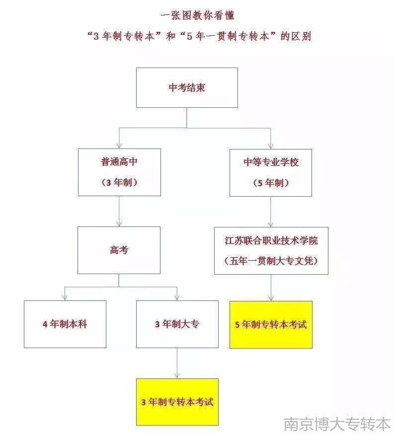 江苏五年制专转本培训解读五年制专转本考试基本流程